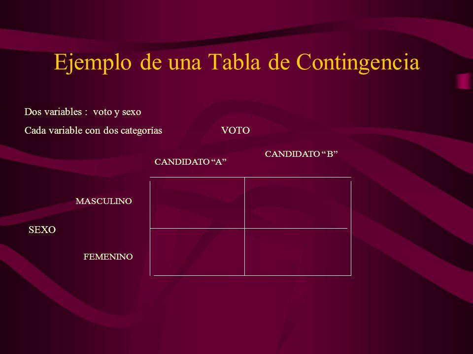 Ejemplo de una Tabla de Contingencia SEXO MASCULINO FEMENINO CANDIDATO A CANDIDATO B Dos variables : voto y sexo Cada variable con dos categorías VOTO