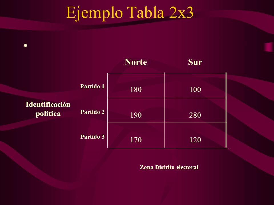 Ejemplo Tabla 2x3 NorteSur Partido 1 180100 Partido 2 190280 Partido 3 170120 Identificación politica Zona Distrito electoral