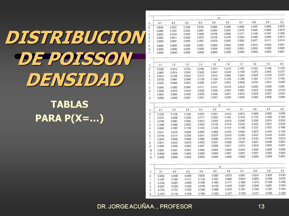 DR. JORGE ACUÑA A., PROFESOR12 DISTRIBUCION DE POISSON SOLUCION 1. El valor de es 5 llamadas por segundo y el de x es 3 llamadas en un segundo. Se usa