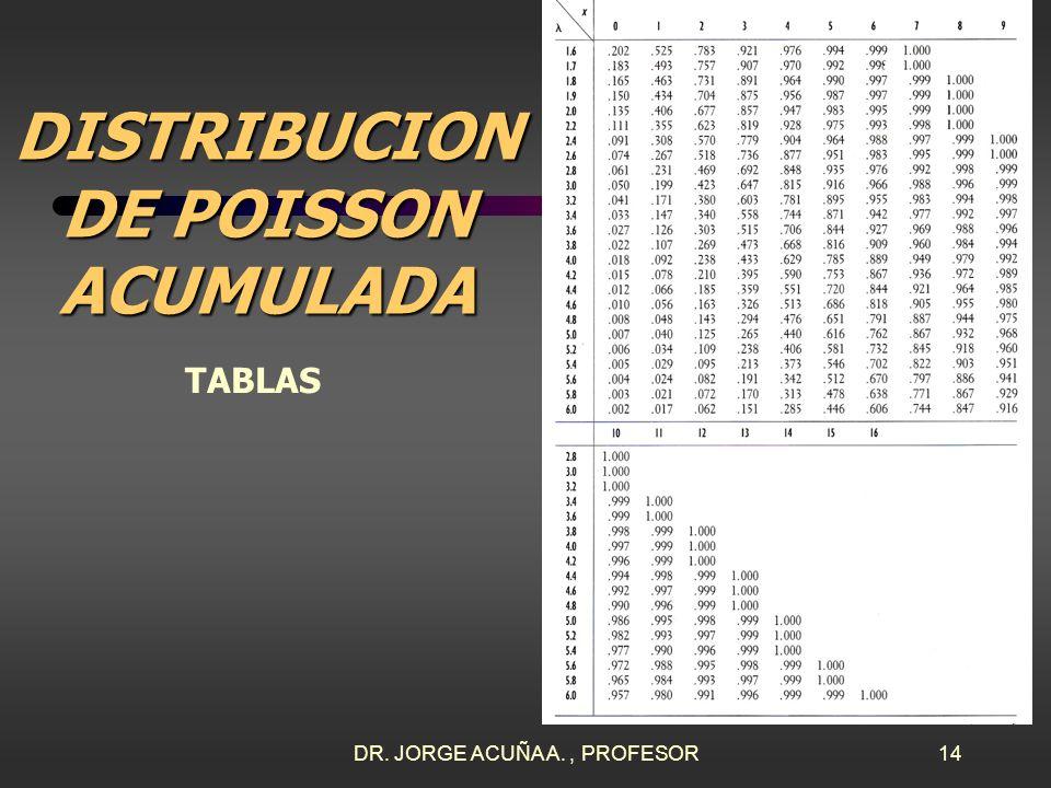 DR. JORGE ACUÑA A., PROFESOR13 DISTRIBUCION DE POISSON DENSIDAD TABLAS PARA P(X=…)