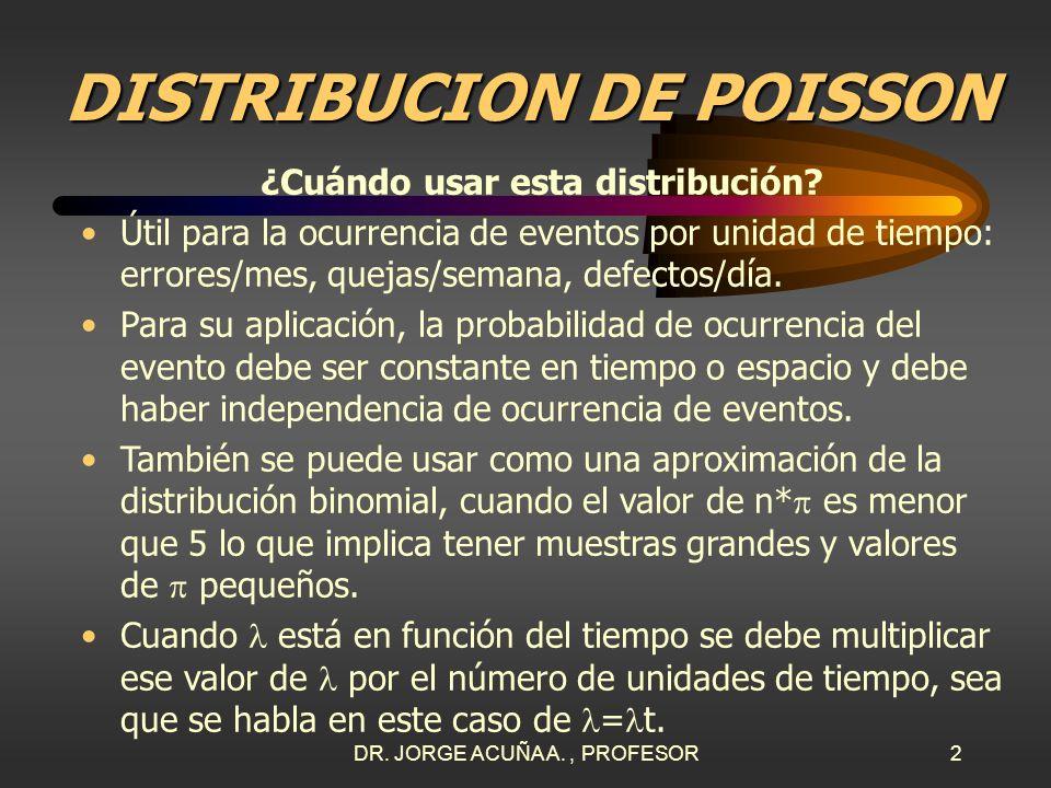 DR. JORGE ACUÑA A., PROFESOR1 UNIVERSIDAD LATINA DE COSTA RICA UNIVERSIDAD LATINA DE COSTA RICA DISTRIBUCION DE POISSON