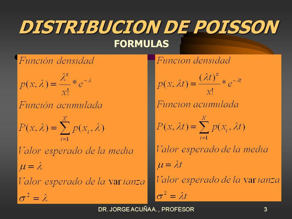DR. JORGE ACUÑA A., PROFESOR2 DISTRIBUCION DE POISSON ¿Cuándo usar esta distribución? Útil para la ocurrencia de eventos por unidad de tiempo: errores