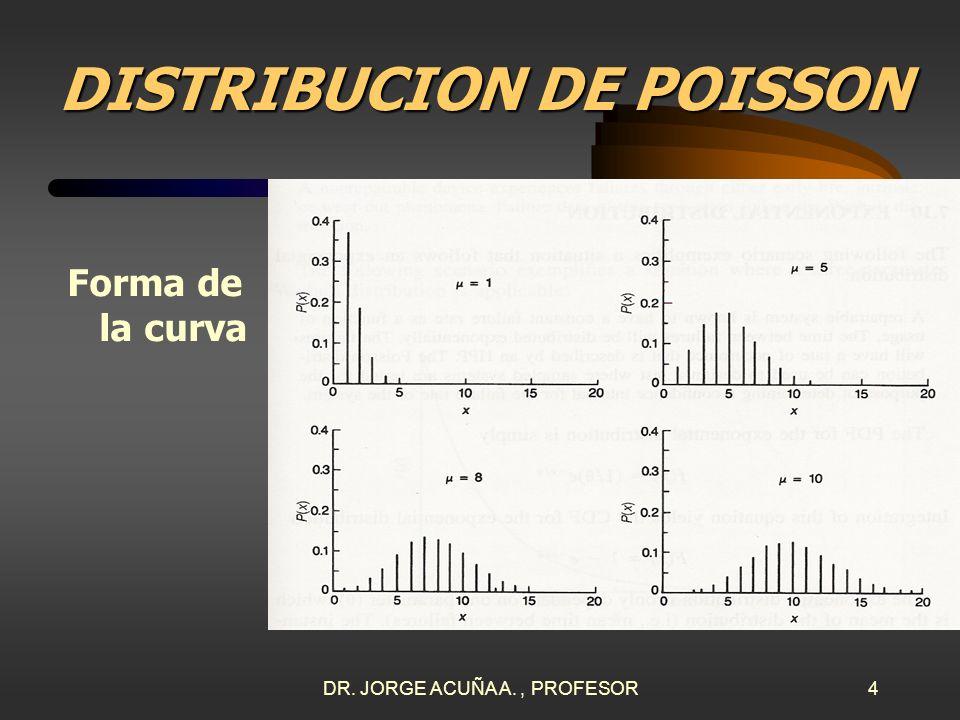 DR. JORGE ACUÑA A., PROFESOR3 DISTRIBUCION DE POISSON FORMULAS