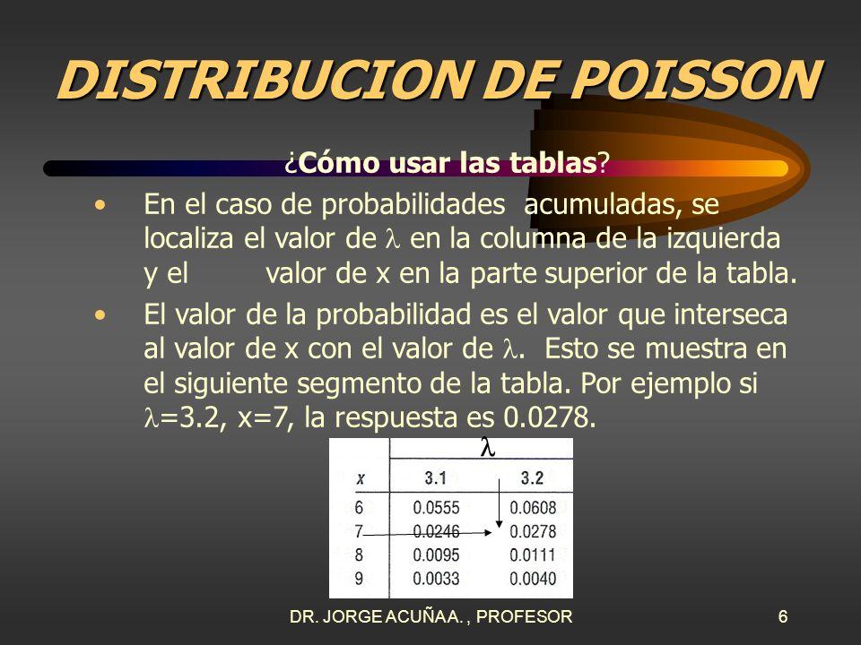 DR. JORGE ACUÑA A., PROFESOR5 DISTRIBUCION DE POISSON ¿Cómo usar las tablas? Para usar las tablas se sigue este procedimiento: Asegurar que la variabl