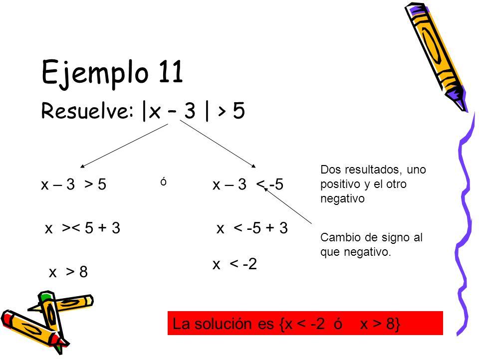 Ejemplo 11 Resuelve: |x – 3 | > 5 x – 3 > 5 Dos resultados, uno positivo y el otro negativo x – 3 < -5 x >< 5 + 3 x > 8 x < -5 + 3 x < -2 La solución