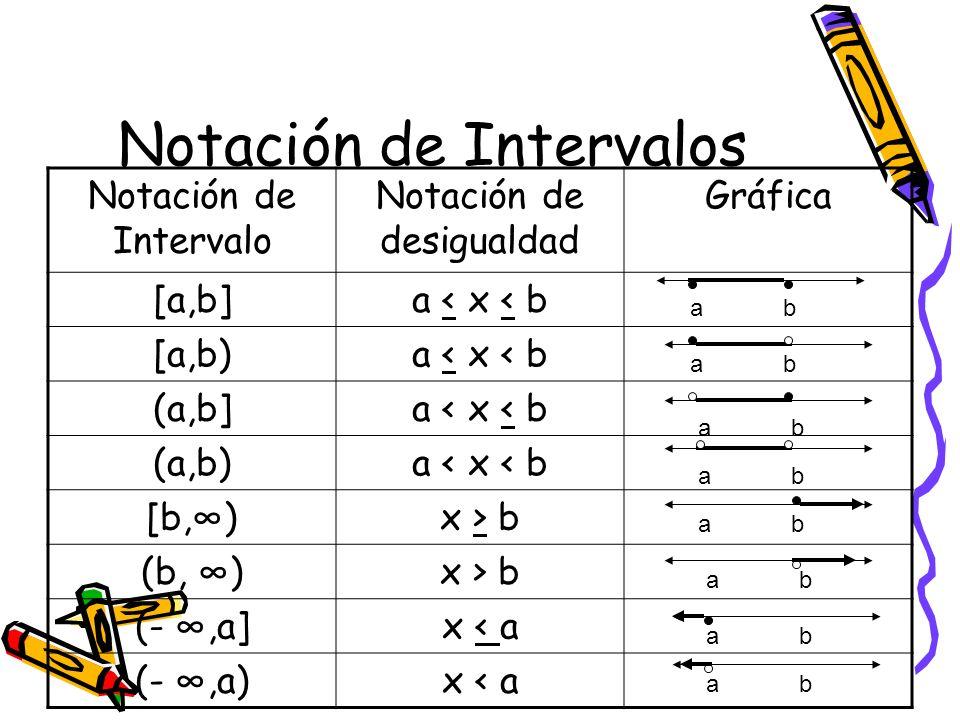 Notación de Intervalos Notación de Intervalo Notación de desigualdad Gráfica [a,b]a < x < b [a,b)a < x < b (a,b]a < x < b (a,b)a < x < b [b,)x > b (b,