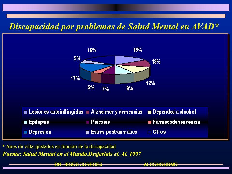 Discapacidad por problemas de Salud Mental en AVAD* * Años de vida ajustados en función de la discapacidad Fuente: Salud Mental en el Mundo.Desjarlais et.