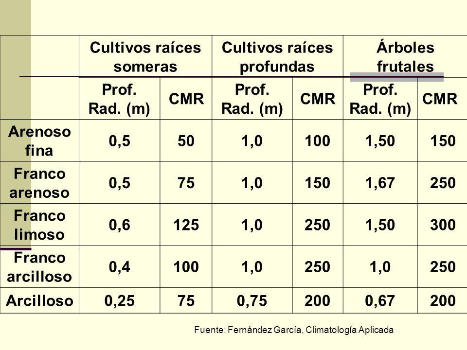 Cultivos raíces someras Cultivos raíces profundas Árboles frutales Prof. Rad. (m) CMR Prof. Rad. (m) CMR Prof. Rad. (m) CMR Arenoso fina 0,5501,01001,