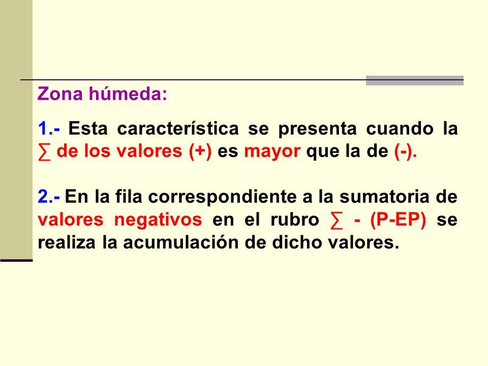 Zona húmeda: 1.- Esta característica se presenta cuando la de los valores (+) es mayor que la de (-). 2.- En la fila correspondiente a la sumatoria de