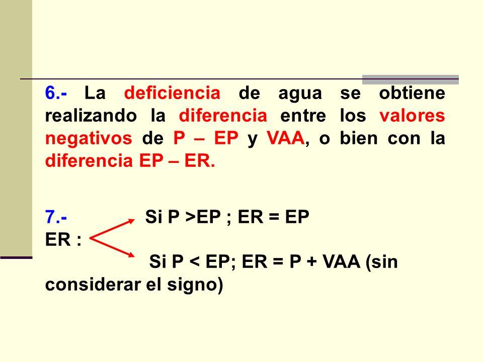 6.- La deficiencia de agua se obtiene realizando la diferencia entre los valores negativos de P – EP y VAA, o bien con la diferencia EP – ER. 7.- Si P