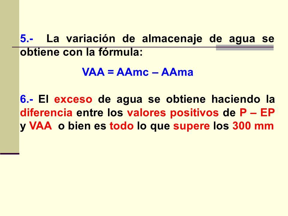 5.- La variación de almacenaje de agua se obtiene con la fórmula: VAA = AAmc – AAma 6.- El exceso de agua se obtiene haciendo la diferencia entre los