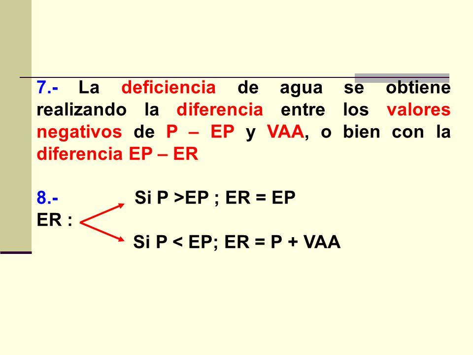 7.- La deficiencia de agua se obtiene realizando la diferencia entre los valores negativos de P – EP y VAA, o bien con la diferencia EP – ER 8.- Si P