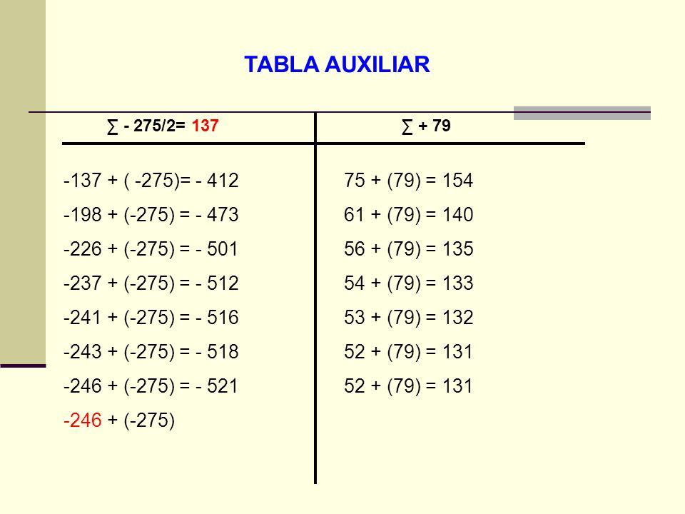 TABLA AUXILIAR - 275/2= 137 + 79 -137 + ( -275)= - 412 -198 + (-275) = - 473 -226 + (-275) = - 501 -237 + (-275) = - 512 -241 + (-275) = - 516 -243 +