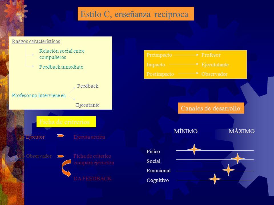 Estilo C, enseñanza recíproca Rasgos característicos Relación social entre compañeros Feedback inmediato Feedback Profesor no interviene en Ejecutante