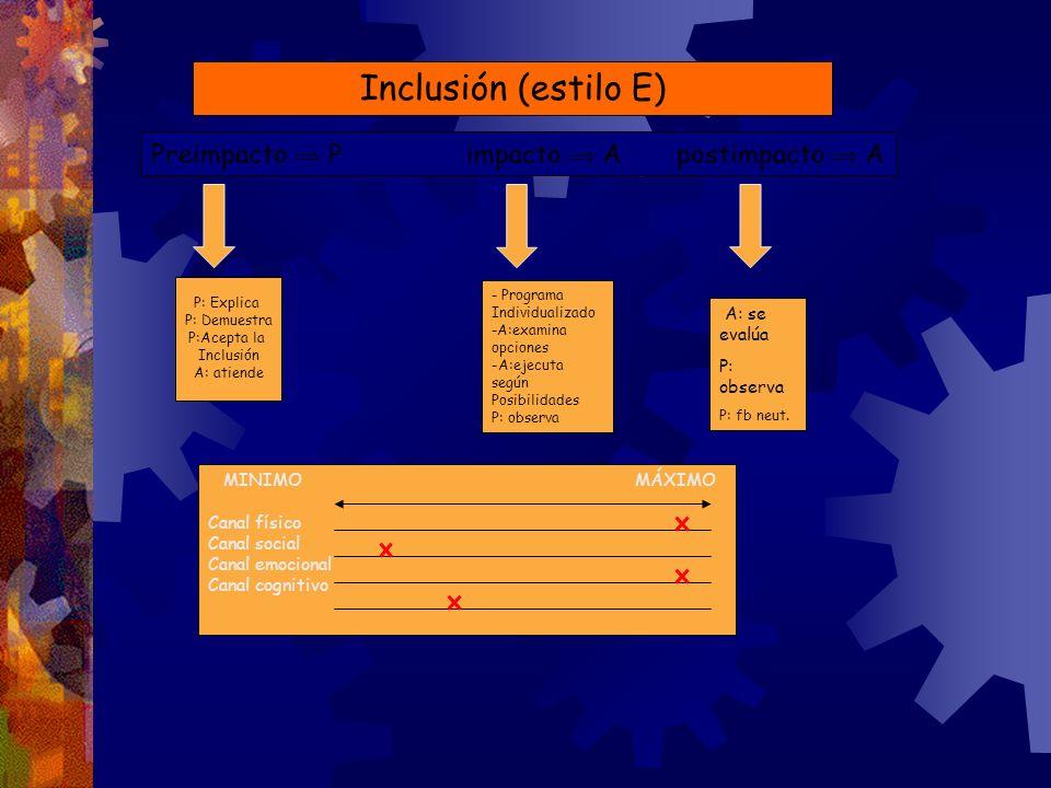 Inclusión (estilo E) Preimpacto P impacto Apostimpacto A P: Explica P: Demuestra P:Acepta la Inclusión A: atiende - Programa Individualizado -A:examin
