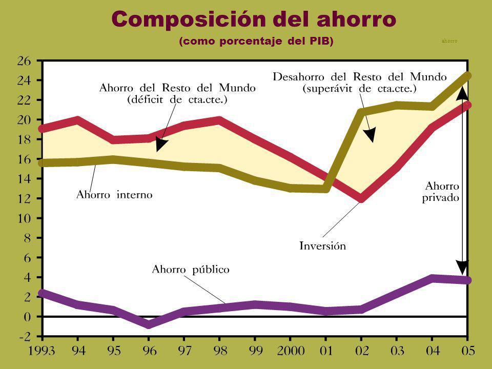 Base y reservas Composición del ahorro (como porcentaje del PIB) ahorro