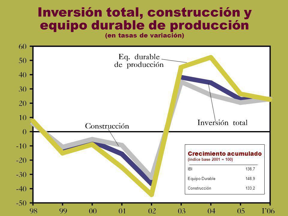 IBI Inversión total, construcción y equipo durable de producción (en tasas de variación) Crecimiento acumulado (índice base 2001 = 100) IBI138,7 Equip