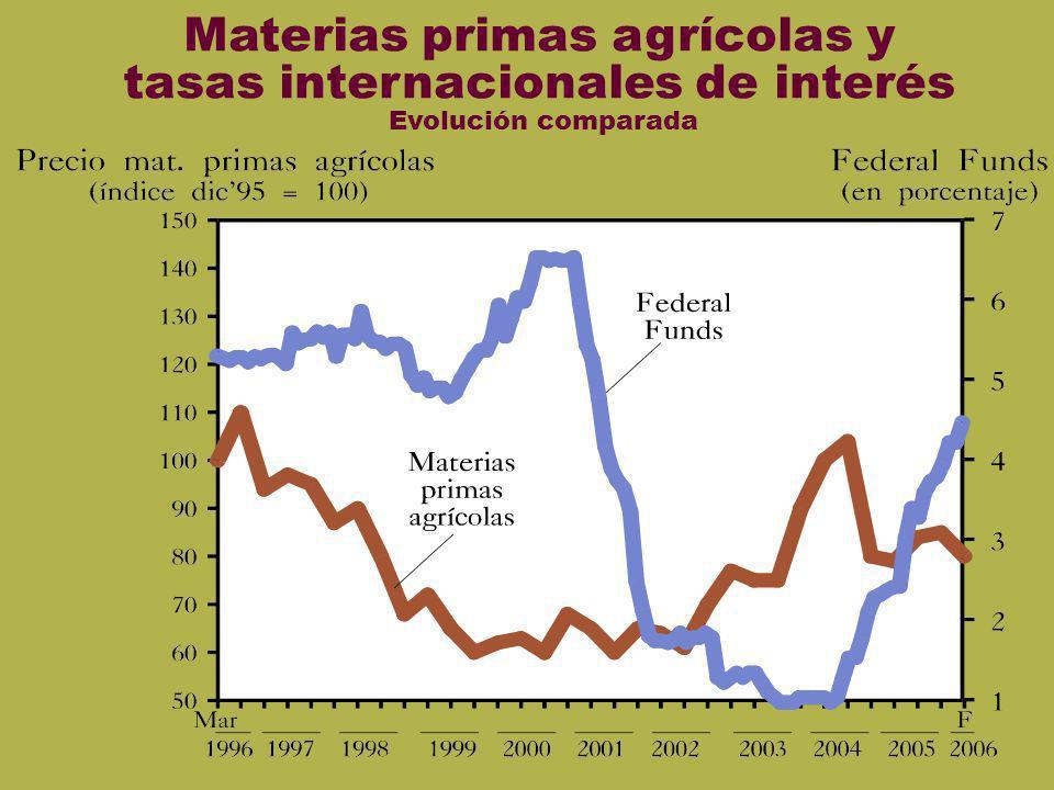 Mat primas y ff Mat prim y ff Materias primas agrícolas y tasas internacionales de interés Evolución comparada