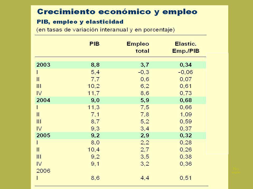 Salario y desempleo Evolución comparada salario