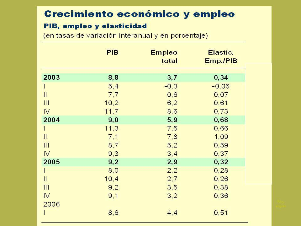 Pib y empleo