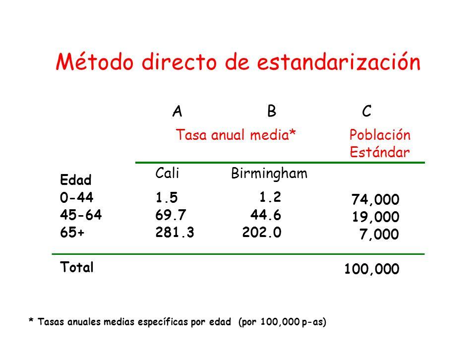 * Tasas anuales medias específicas por edad (por 100,000 p-as) Edad 0-441.5 45-6469.7 65+281.3 Total 1.2 44.6 202.0 74,000 19,000 7,000 100,000 Tasa a