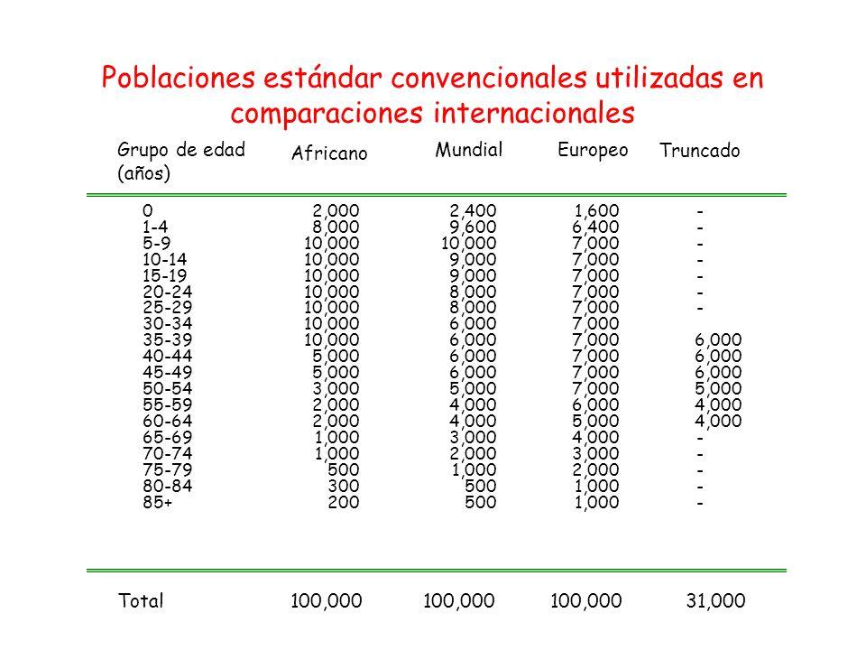 Poblaciones estándar convencionales utilizadas en comparaciones internacionales Grupo de edad (años) 0 1-4 5-9 10-14 15-19 20-24 25-29 30-34 35-39 40-