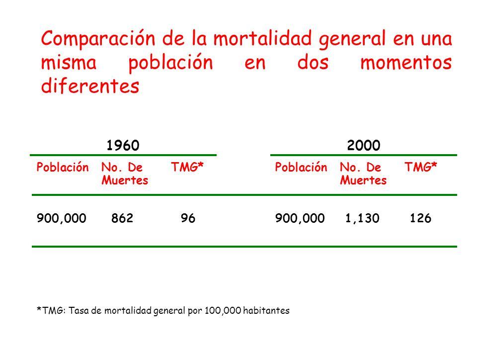 PoblaciónNo. DeTMG*PoblaciónNo. DeTMG* Muertes 900,00086296900,0001,130126 19602000 Comparación de la mortalidad general en una misma población en dos