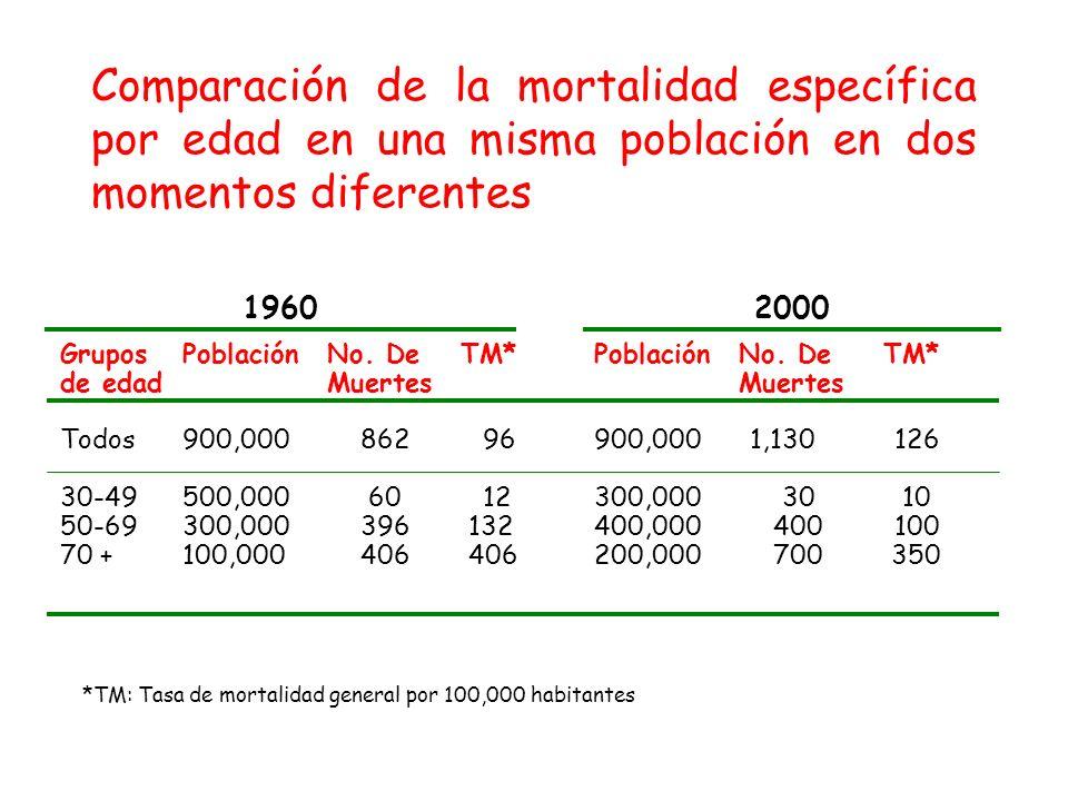Comparación de la mortalidad específica por edad en una misma población en dos momentos diferentes GruposPoblaciónNo. DeTM*PoblaciónNo. DeTM* de edadM