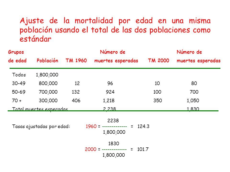 GruposNúmero de de edadPoblaciónTM 1960 muertes esperadas Todos1,800,000 30-49 800,000 12 96 10 80 50-69 700,000 132 924100 700 70 + 300,000 4061,2183