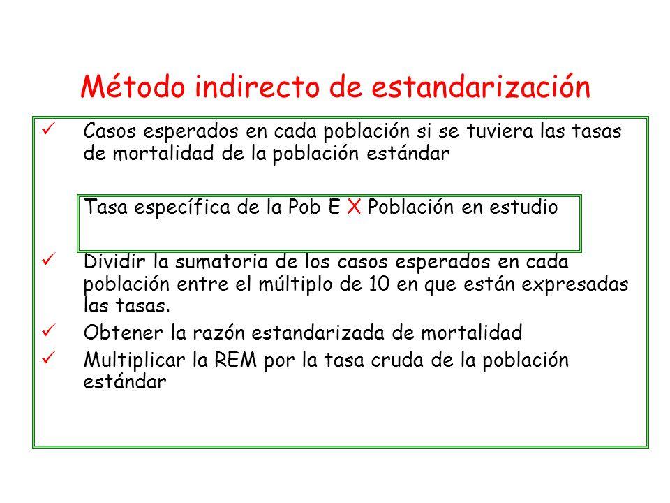 Método indirecto de estandarización Casos esperados en cada población si se tuviera las tasas de mortalidad de la población estándar Tasa específica d