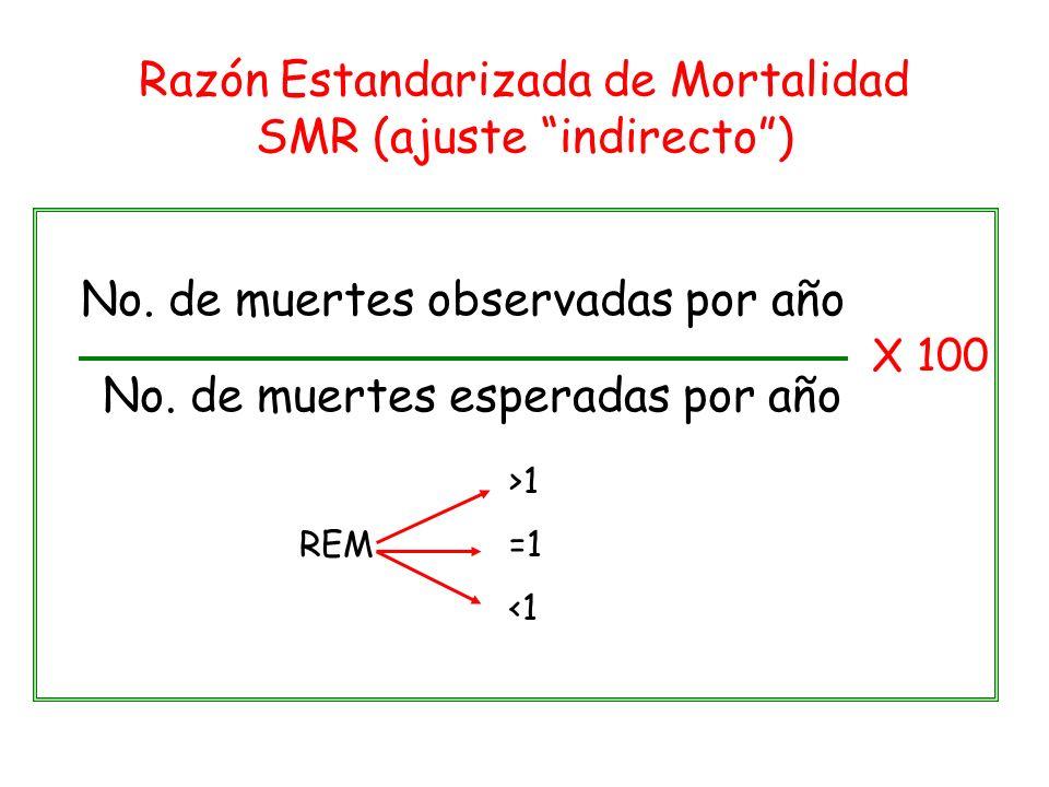 Razón Estandarizada de Mortalidad SMR (ajuste indirecto) No. de muertes observadas por año No. de muertes esperadas por año X 100 >1 REM=1 <1