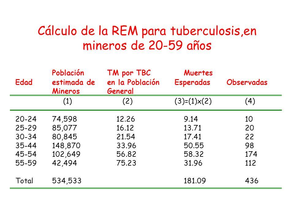 Cálculo de la REM para tuberculosis,en mineros de 20-59 años Población TM por TBCMuertes Edadestimada deen la PoblaciónEsperadasObservadas MinerosGene