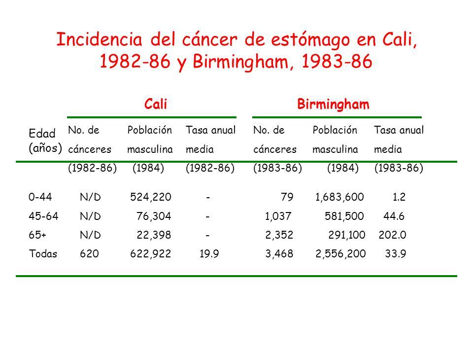 Edad (años) CaliBirmingham No. de Población Tasa anual cánceres masculina media (1982-86) (1984) (1982-86) No. de Población Tasa anual cánceres mascul