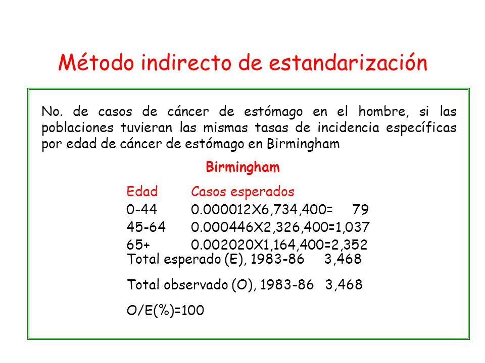Birmingham No. de casos de cáncer de estómago en el hombre, si las poblaciones tuvieran las mismas tasas de incidencia específicas por edad de cáncer