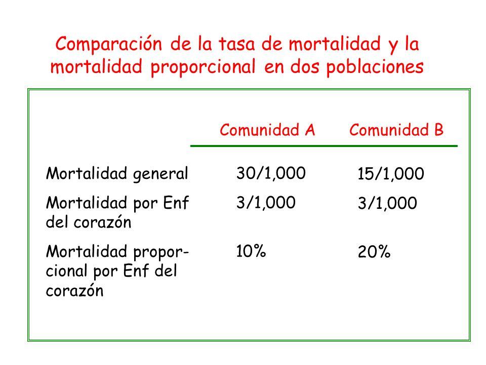 Comparación de la tasa de mortalidad y la mortalidad proporcional en dos poblaciones Comunidad AComunidad B Mortalidad general Mortalidad por Enf del