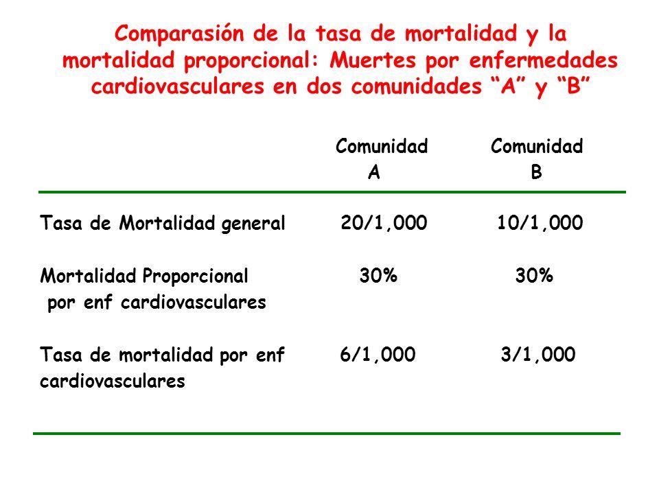 Comparasión de la tasa de mortalidad y la mortalidad proporcional: Muertes por enfermedades cardiovasculares en dos comunidades A y B Comunidad Comuni