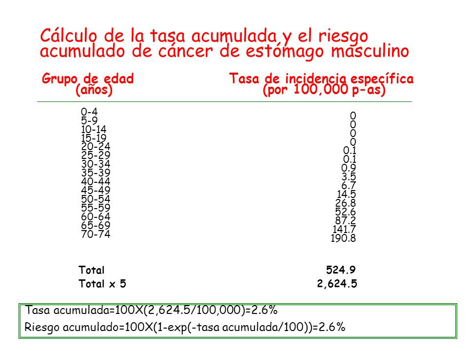 Grupo de edadTasa de incidencia específica (años) (por 100,000 p-as) 0-4 5-9 10-14 15-19 20-24 25-29 30-34 35-39 40-44 45-49 50-54 55-59 60-64 65-69 7