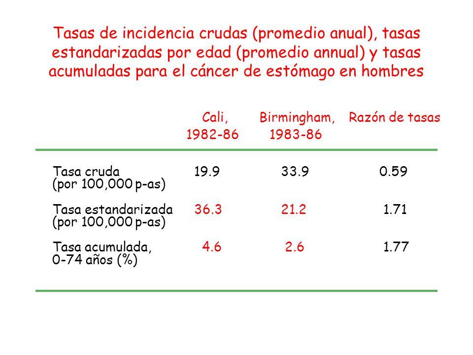 Cali, Birmingham, Razón de tasas 1982-86 1983-86 Tasa cruda19.9 33.9 0.59 (por 100,000 p-as) Tasa estandarizada 36.3 21.21.71 (por 100,000 p-as) Tasa