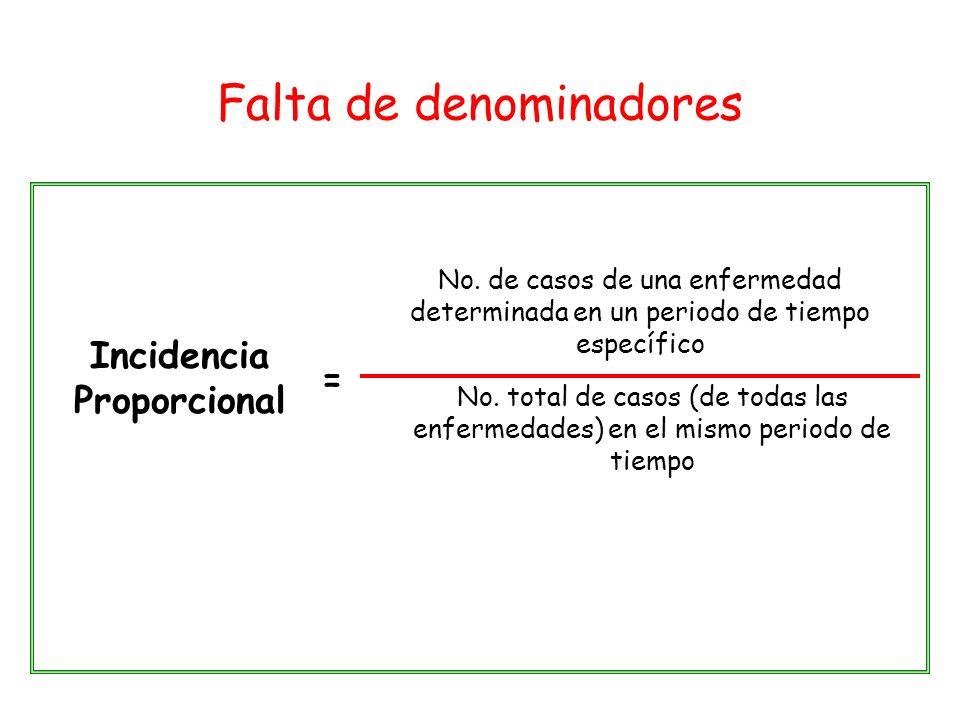Falta de denominadores Incidencia Proporcional = No. de casos de una enfermedad determinada en un periodo de tiempo específico No. total de casos (de