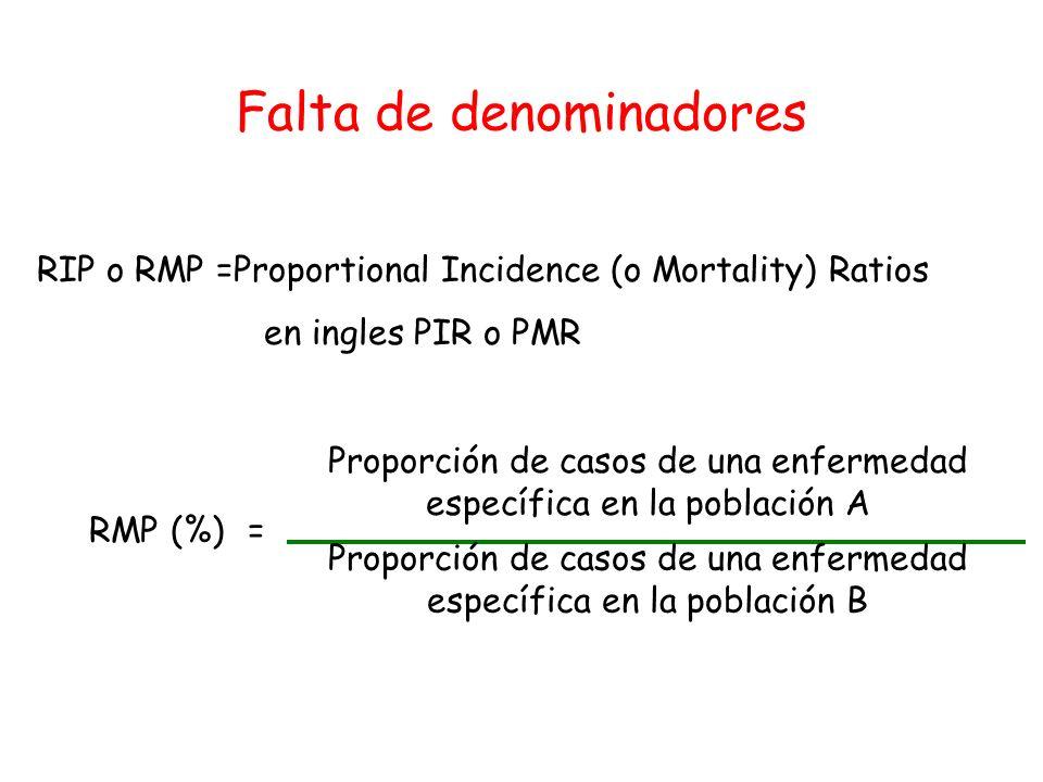 Falta de denominadores RMP (%)= Proporción de casos de una enfermedad específica en la población A RIP o RMP =Proportional Incidence (o Mortality) Rat