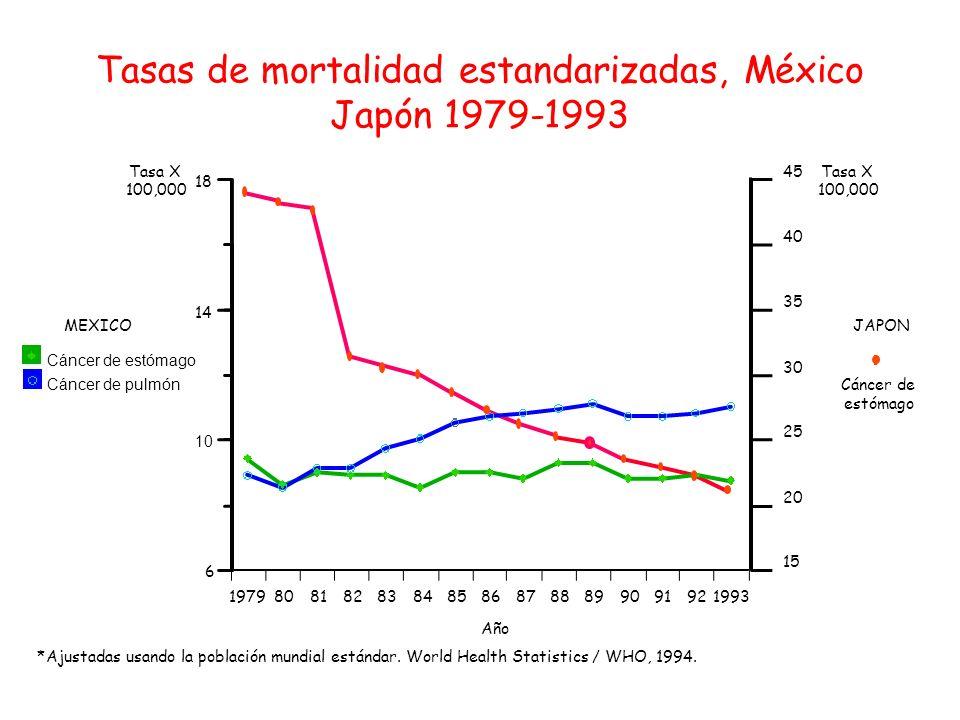 0 0.2 0.4 0.6 0.8 1 1.2 1.4 1.6 20304050607080 Grupo de edad (años) Razón de tasas Razones de tasas de mortalidad específicas por edad
