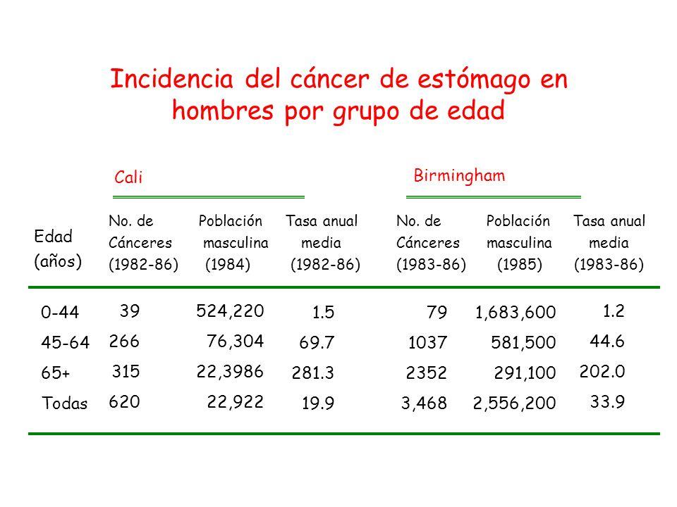 Porcentaje de la población masculina total Edad (años)Cali (1984)Birmingham (1985) 0-448466 45-64 1223 65+ 4 11 Todas las edades 100 100 Distribución de los grupos etarios para las poblaciones masculinas