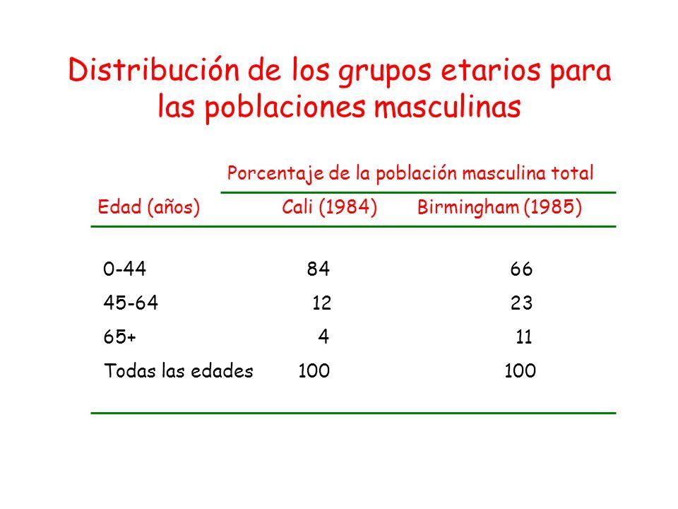 Porcentaje de la población masculina total Edad (años)Cali (1984)Birmingham (1985) 0-448466 45-64 1223 65+ 4 11 Todas las edades 100 100 Distribución