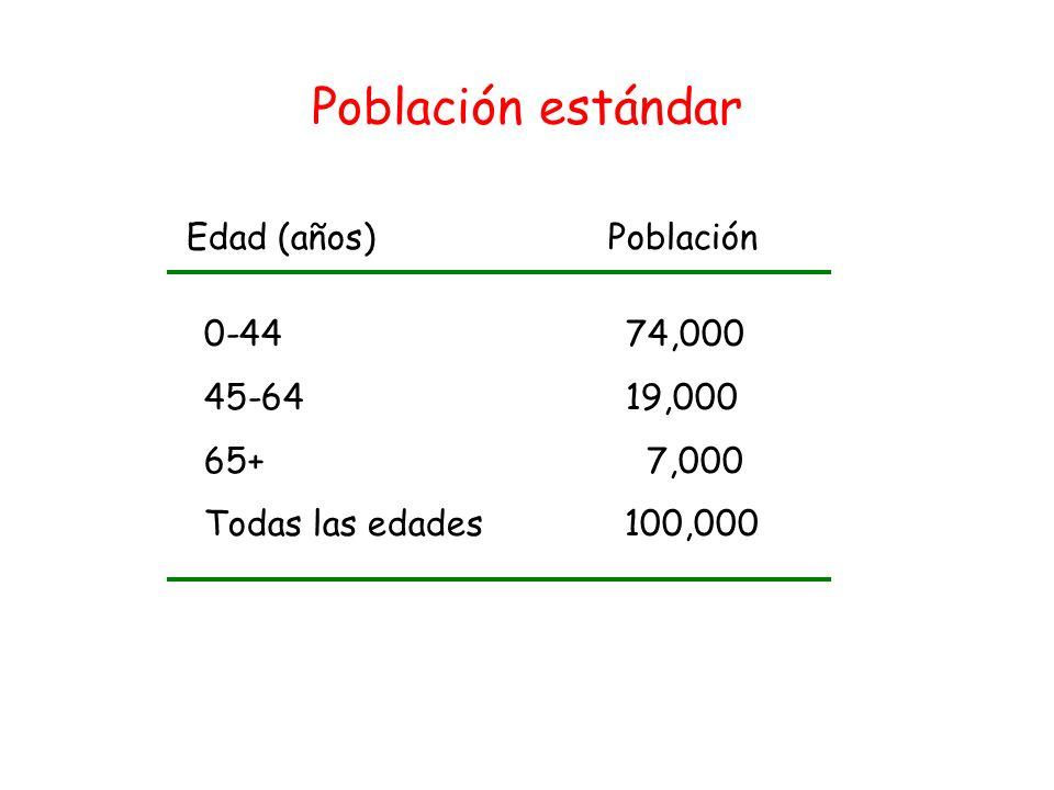 Método directo de estandarización Casos esperados en cada población si se tuviera la distribución de la población estándar Tasa específica X pob estándar Dividir la sumatoria de casos esperados en cada población entre el total de la población estándar.
