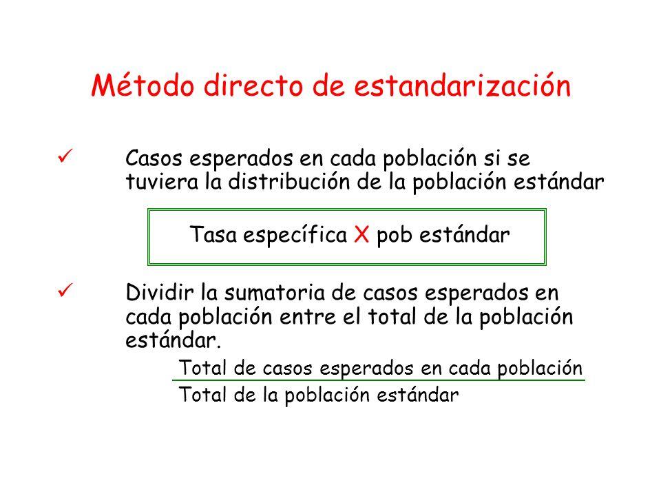 Método directo de estandarización Casos esperados en cada población si se tuviera la distribución de la población estándar Tasa específica X pob están