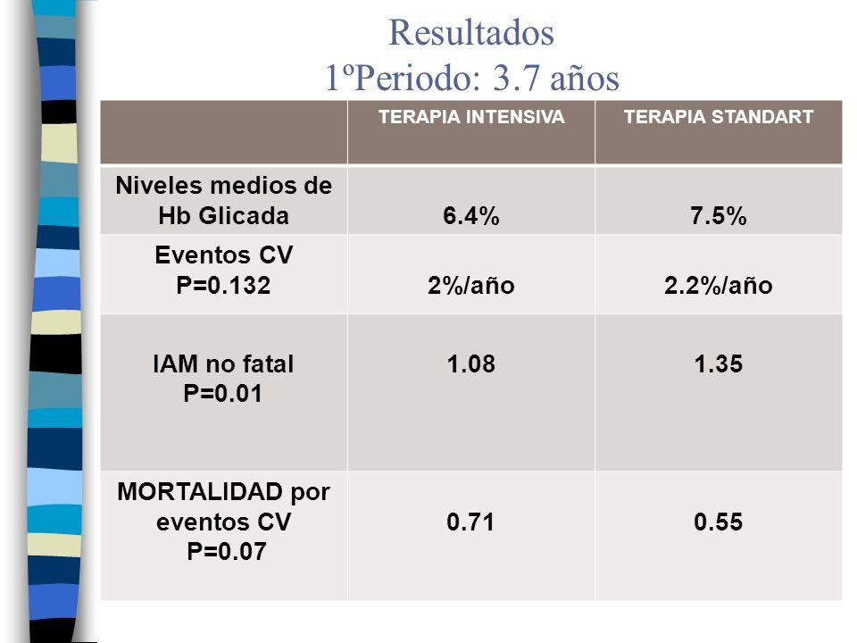Resultados 1ºPeriodo: 3.7 años TERAPIA INTENSIVATERAPIA STANDART Niveles medios de Hb Glicada6.4%7.5% Eventos CV P=0.1322%/año2.2%/año IAM no fatal P=0.01 1.081.35 MORTALIDAD por eventos CV P=0.07 0.710.55