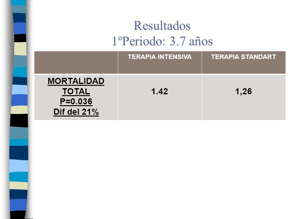 Resultados 2ºPeriodo: 1.2 años ANTIGUO GRUPO DE TERAPIA INTENSIVA TERAPIA STANDART Niveles medios de Hb Glicada7.2%7.6% Eventos CV P=0.122.1%/año2.2%/año IAM no fatal P=0.01 1.181.42 MORTALIDAD por eventos CV P=0.07 0.740.47