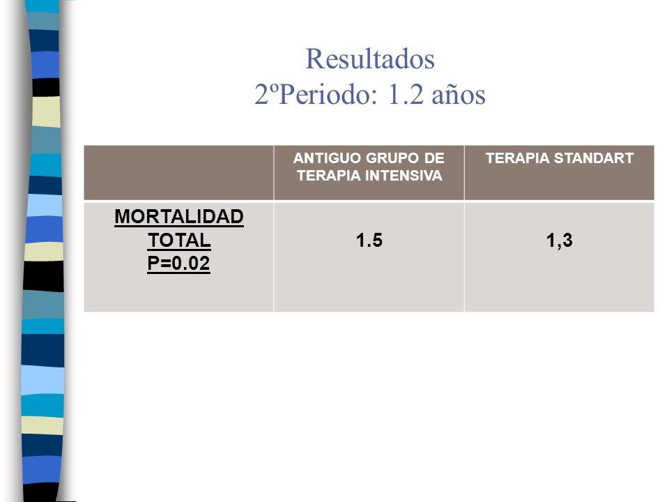 Resultados 2ºPeriodo: 1.2 años ANTIGUO GRUPO DE TERAPIA INTENSIVA TERAPIA STANDART MORTALIDAD TOTAL P=0.02 1.51,3