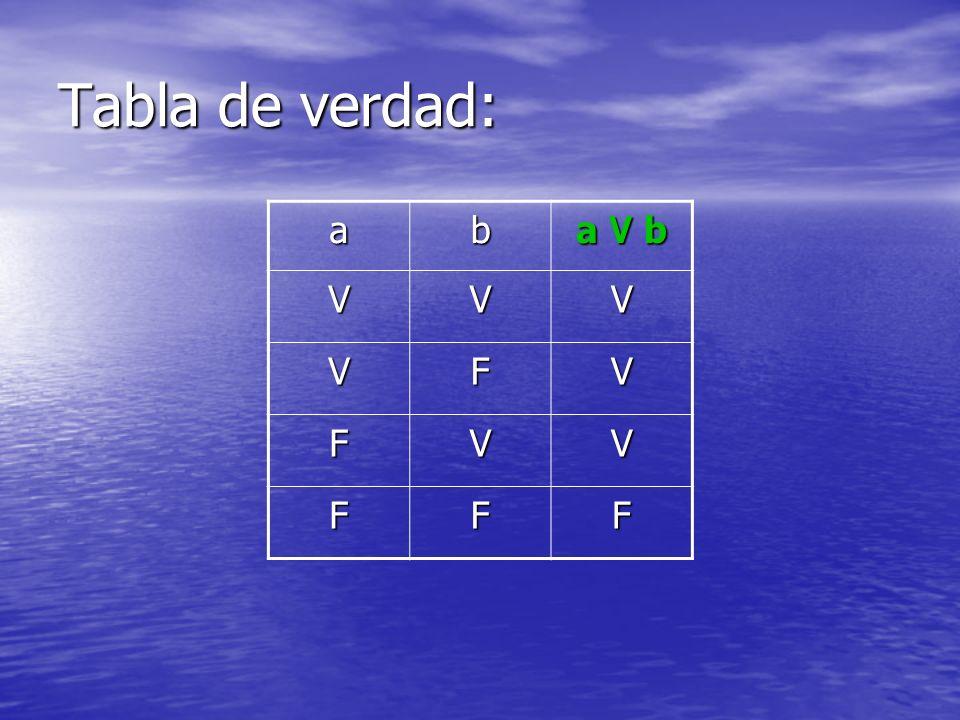 Tabla de verdad: ab a ۷ b VVV VFV FVV FFF