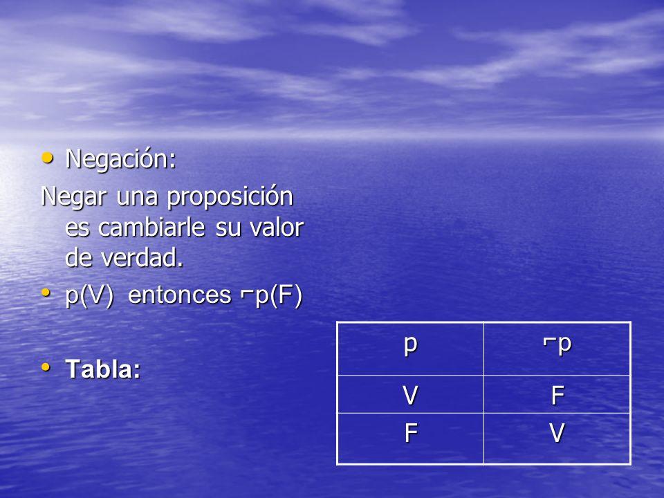 Negación: Negación: Negar una proposición es cambiarle su valor de verdad. p(V) entonces p(F) p(V) entonces p(F) Tabla: Tabla: pp VF FV